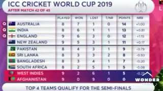Today ICC World Cup Cricket Points Table 4 July 2019 Team Standings. West Indies beat Afghanistan