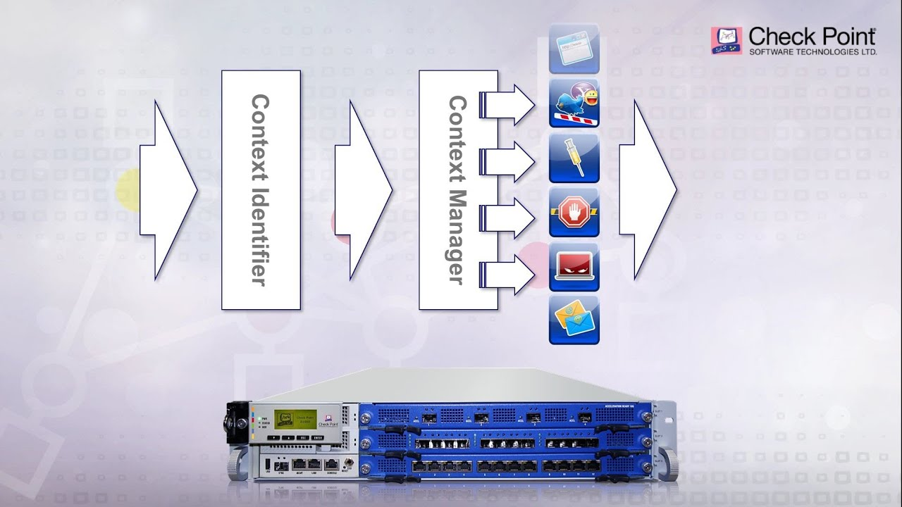 Choose the Right Next Generation Firewall - Multi-Layer Security