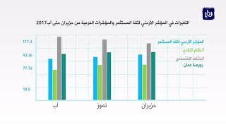 ارتفاع طفيف على المؤشر الأردني لثقة المستثمر لشهر آب
