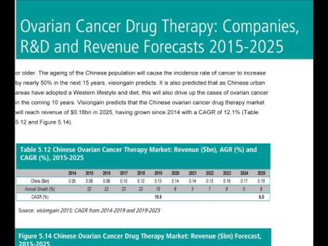 Ovarian Cancer Drug Therapy Companies R D And Revenue Forecasts 2015 2025 Youtube
