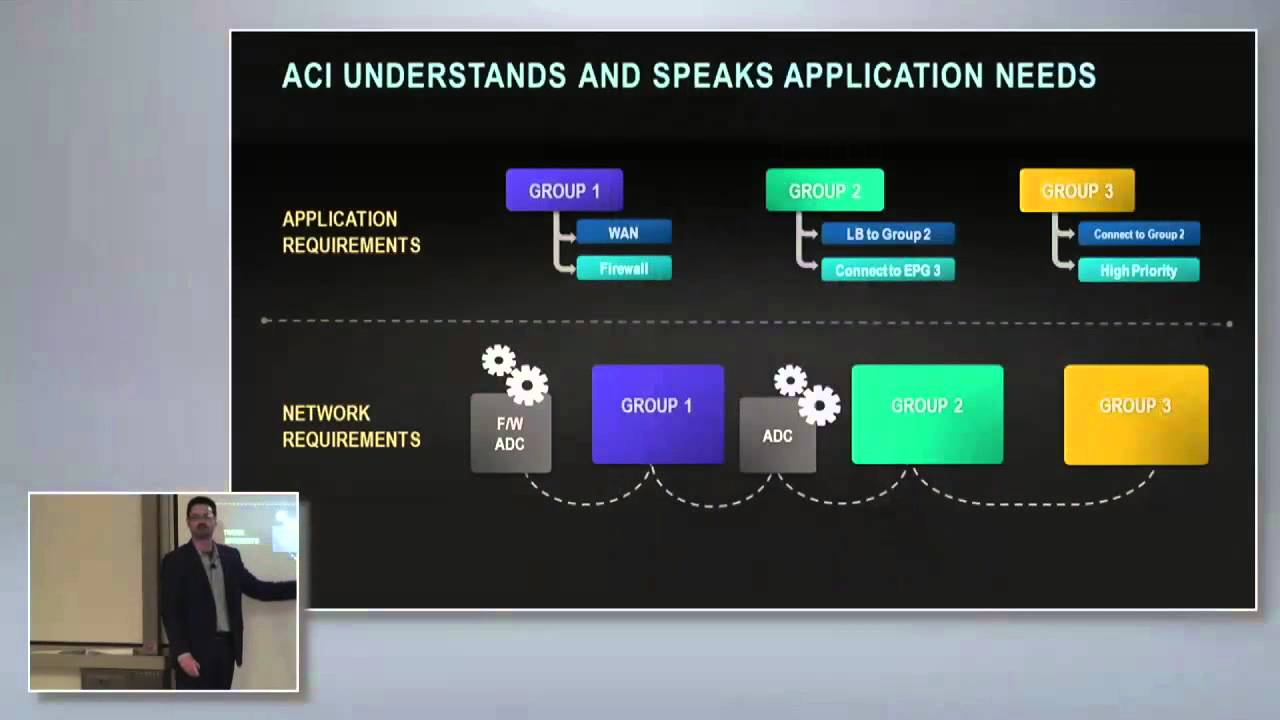 Introduction to Cisco Application Centric Infrastructure - What It Is