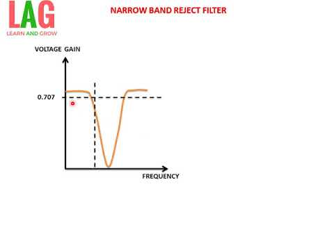 NARROW BAND REJECT FILTER USING OP AMP(हिन्दी )LEARN AND GROW