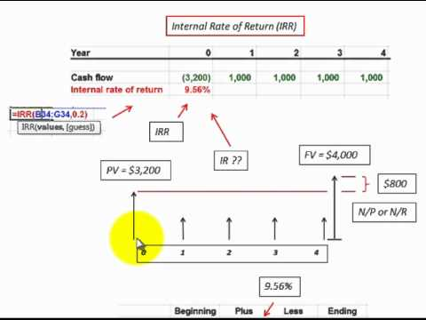 Internal Rate Of Return Using Excel IRR Function Calculate Loan – Loan Interest Calculator