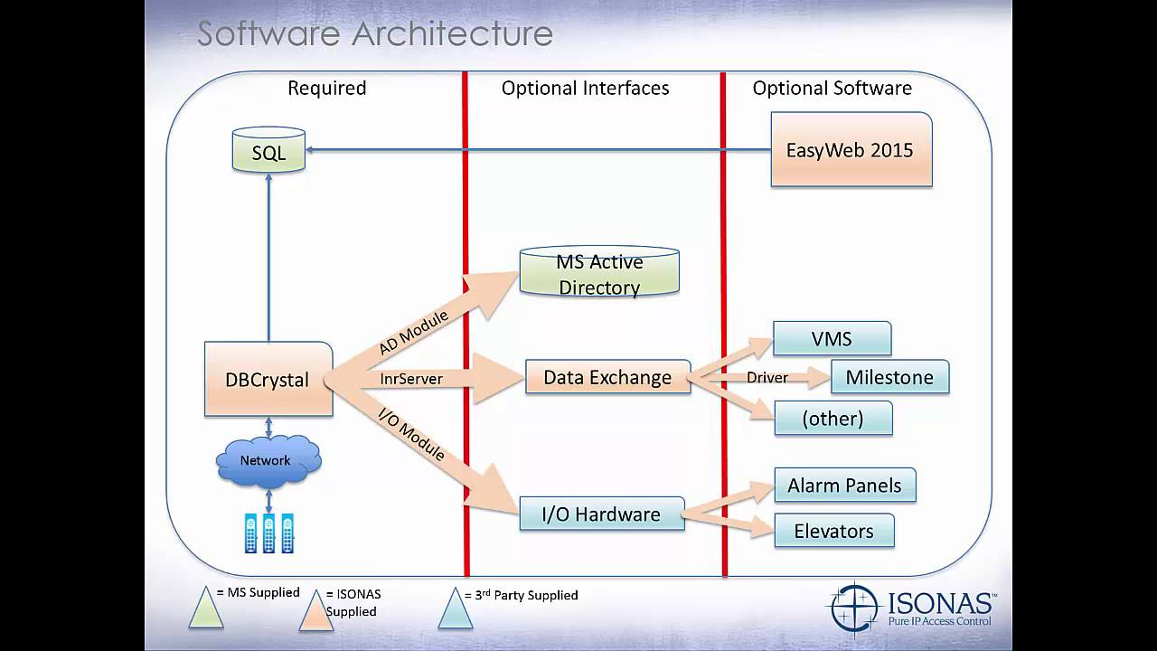 maxresdefault 303 isonas software overview youtube isonas wiring diagram at panicattacktreatment.co