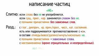 Слитное, раздельное и дефисное написание частиц (7 класс, видеоурок-презентация)