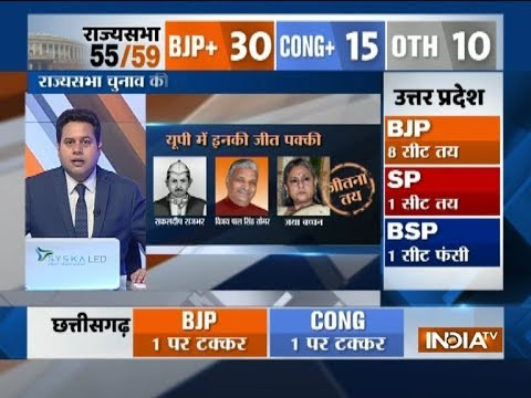 Download Youtube: Rajya Sabha Election 2018:  BJP likely to win atleast 8 seats in UP