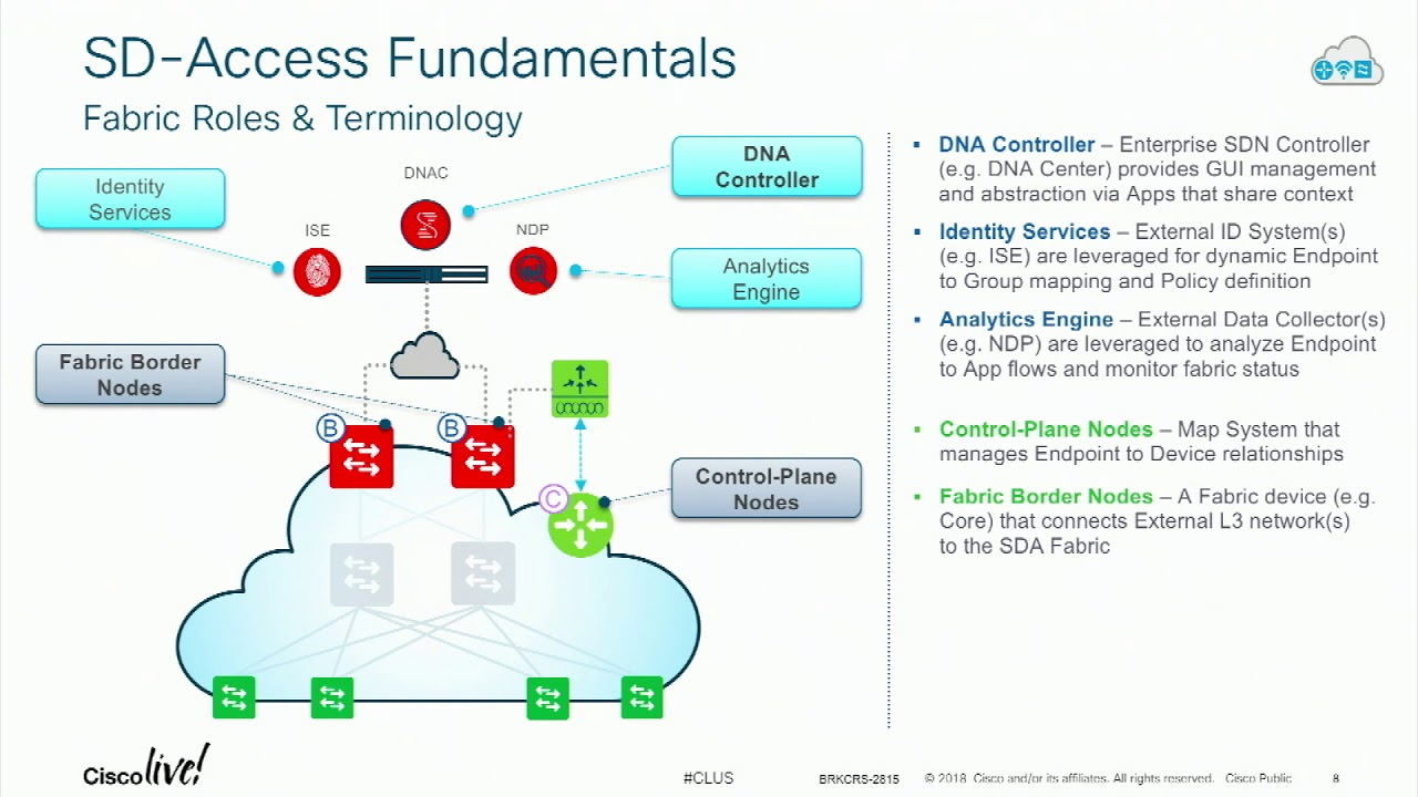 Cisco Software Defined Access Evolution