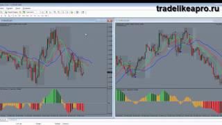 Торговая система форекс AIMS