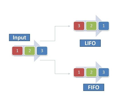 lifo accounting If commodities used as part of manufacturing inputs are at a historical low or future inflationary pressures are expected, companies can capitalize on these trends by switching to the last-in, first-out (lifo) inventory accounting method lifo implementation may seem daunting, but with careful evaluation and planning it can.