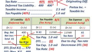 Deferred Tax Liability (Tax Rate Change Affect On Tax Expense & DTL, Reporting Expense On I/S)