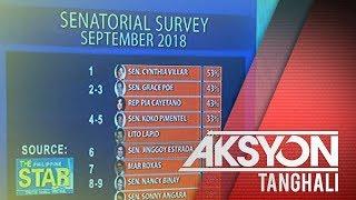 Sen. Villar, nanguna sa latest senatorial survey ng SWS