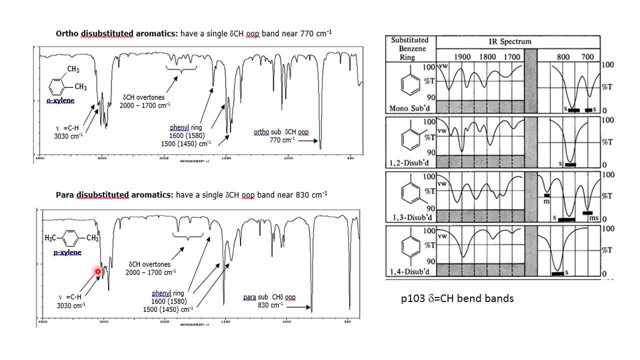 Interpreting Ir Scans Part 3 Exp 4 Youtube Xr650l Wiring Diagram