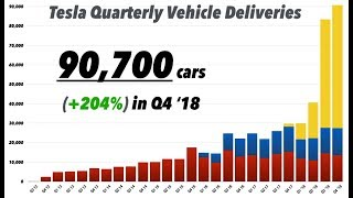 Tesla Reports Record Deliveries & Drops Prices