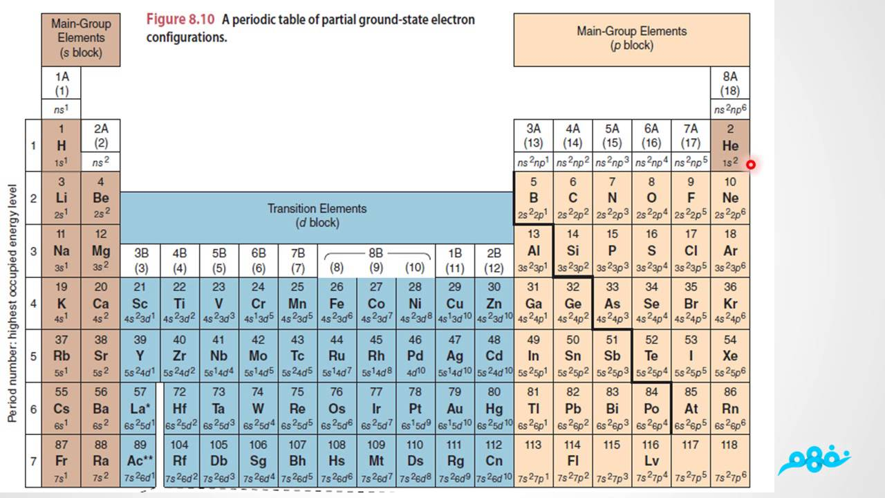 Description of the long form periodic table chemistry description of the long form periodic table chemistry urtaz Images
