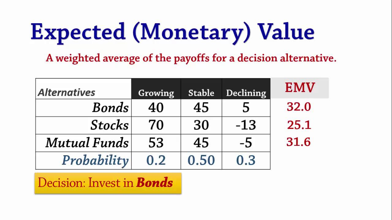 Decision Analysis 2 Emv Evpi Expected Value Perfect