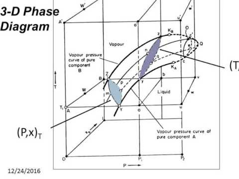 Phase Behavior of Hydrocarbon Fluids