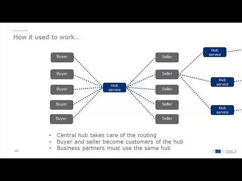CEF eInvoicing - Infrastructure based on the eDelivery DSI architecture (webinar 02/10/2017) 3/4