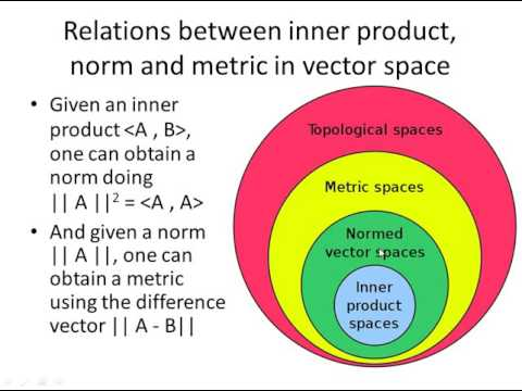 Álgebra Linear - Relations between inner product, norm and metric in vector space
