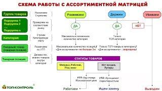 аССОРТИМЕНТНАЯ МАТРИЦА - формирование, управление, контроль - Управление ассортиментом ч. 12