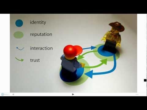 Culture Identity Model