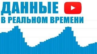 Как использовать данные в реальном времени в YouTube Analytics?