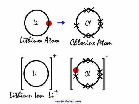 Ionic Bonding of Lithium Fluoride & Potassium Oxide
