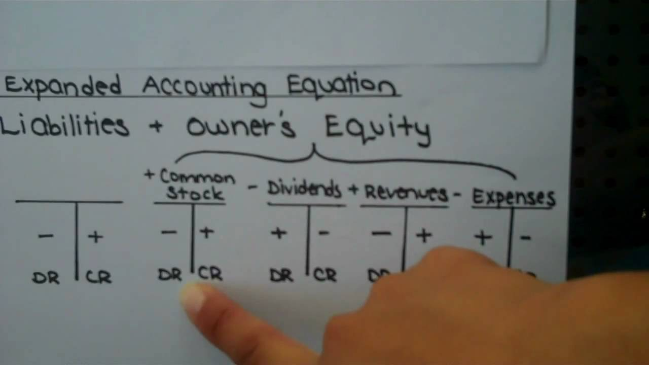 the basic accounting equation Note how every transaction is balanced within the accounting equation - either because there are changes on both sides of the equation, or because a transaction cancels itself out on one side of the equation (as was the case when the receivable was converted to cash.
