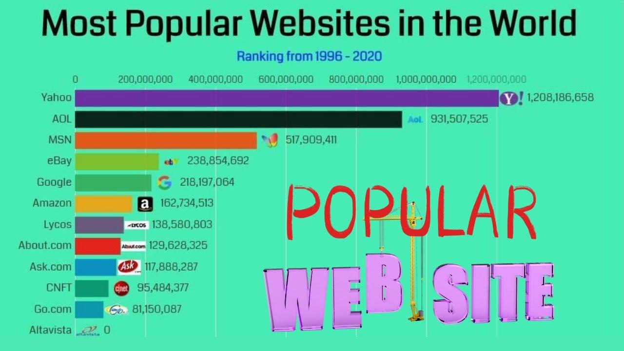 Top 10 Most Popular Social Media Websites in the World