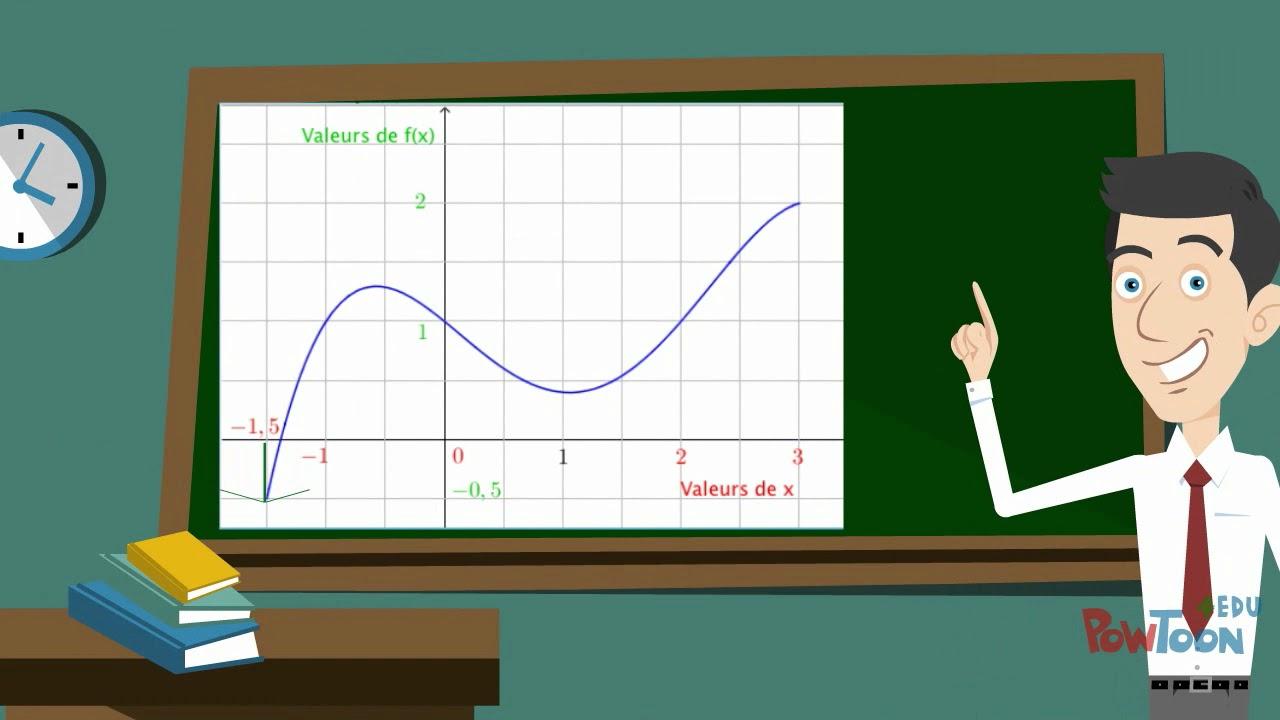 3ème Notion de fonction (définir une fonction) - YouTube