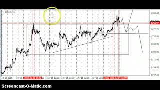 Forex Trading Strategies l Trade Gold with No indicators
