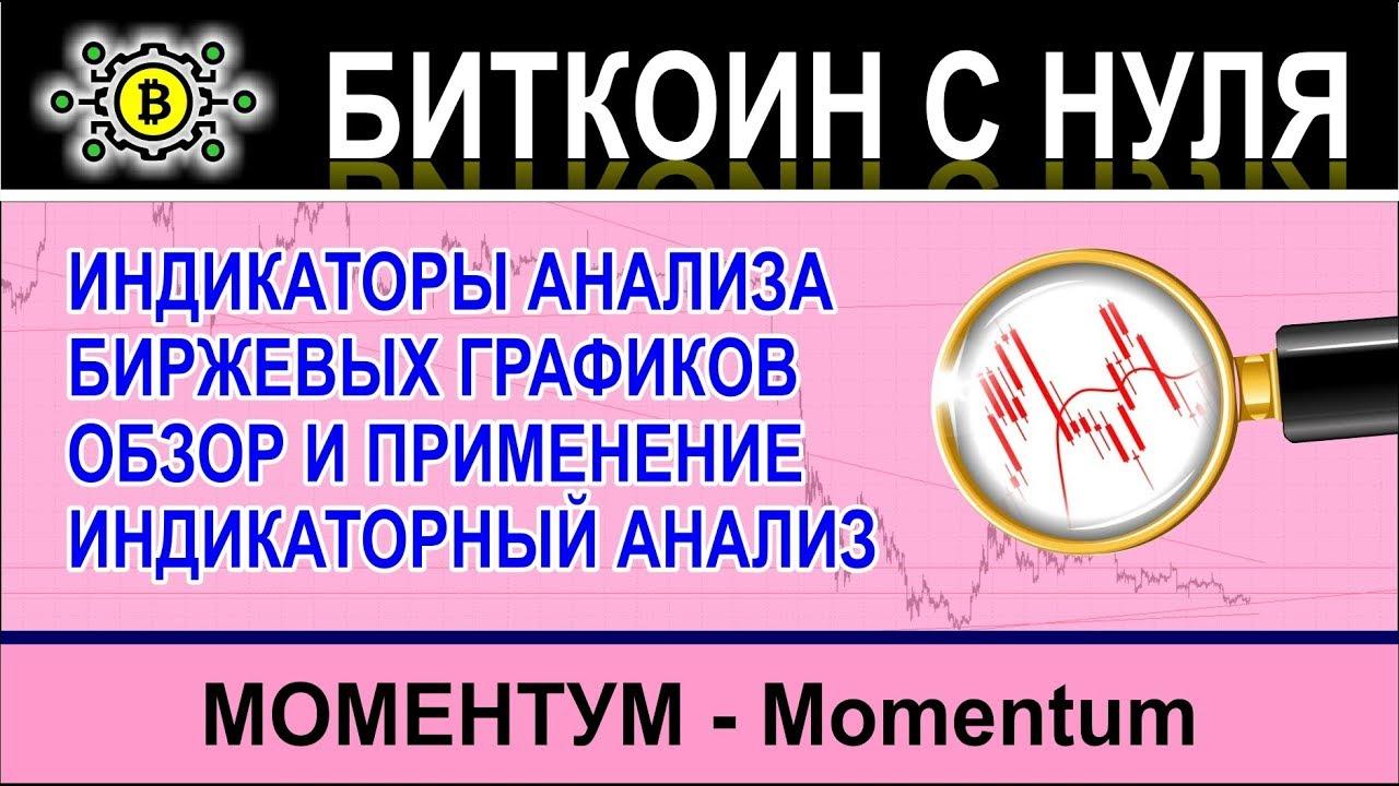 Momentum - Моментум - простые индикаторы торговли | моментум индикатор в бинарных опционах