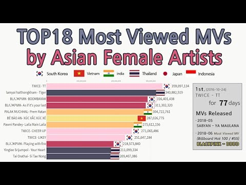 "|2011~2019|TOP18 ""Asian Female Artists"" Most Viewed Music Videos [data Visualization]"