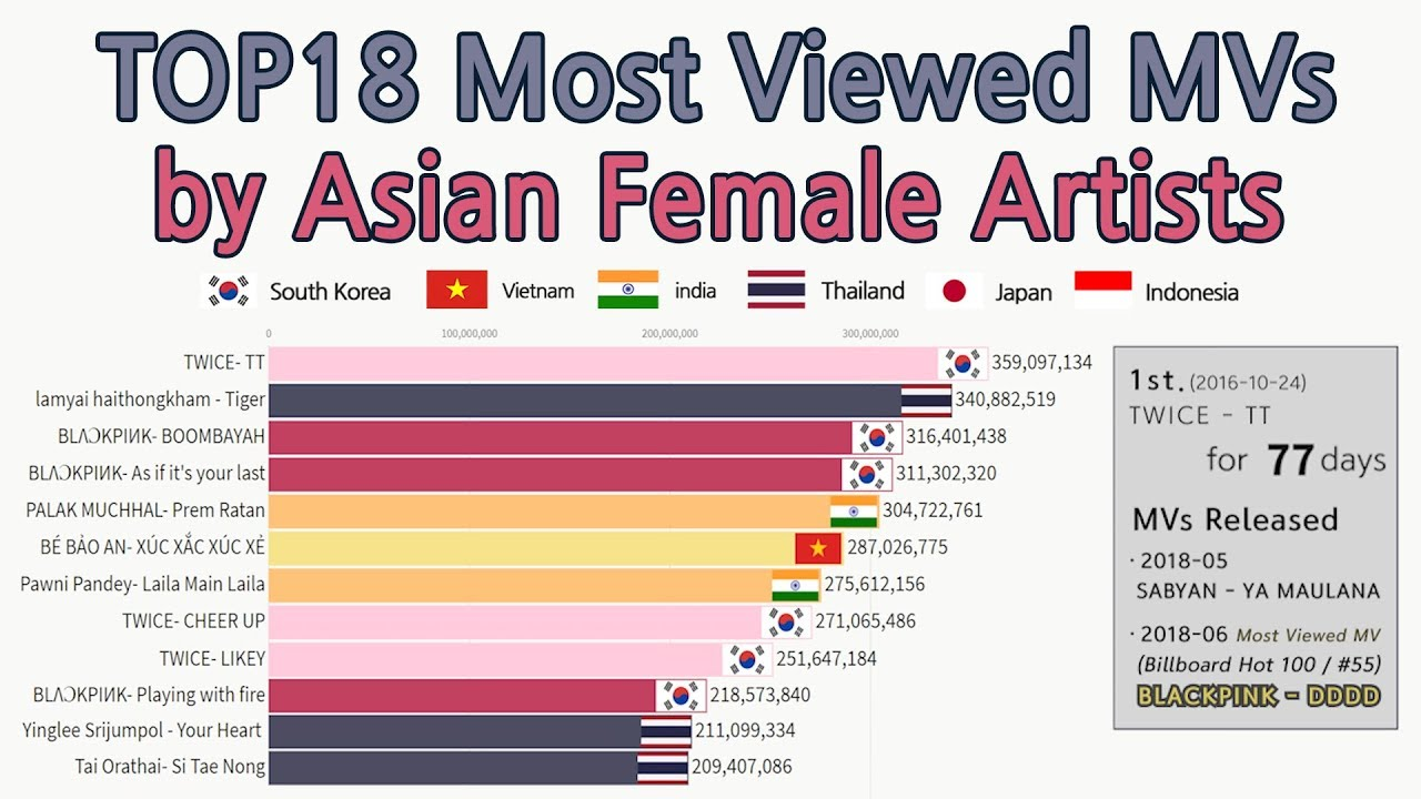 2011 2019 Top18 Asian Female Artists Most Viewed Music Videos Data Visualization Youtube