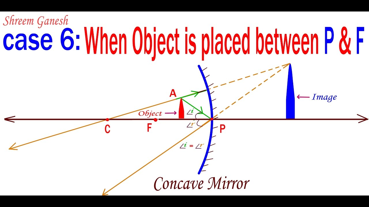 ray diagrams : when an object is placed between principal focus & pole of a concave  mirror