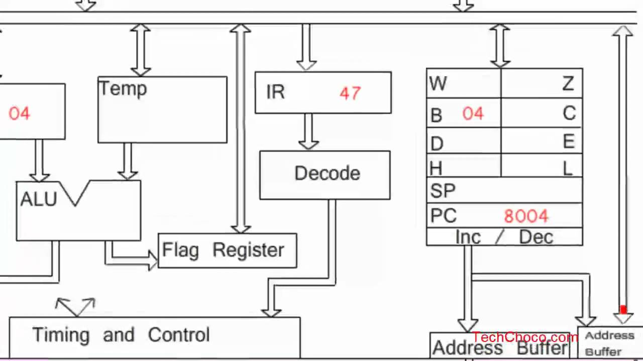 architecture of 8085 microprocessor with block diagram pdf wiring color codes animated working addition program youtube