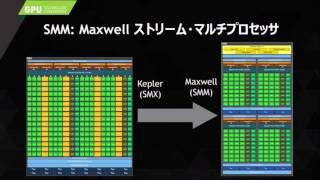 1071:GPUコンピューティング最新情報~CUDA7 5とMaxwellアーキテクチャ~
