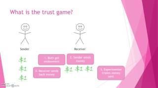 What is the Trust Game?