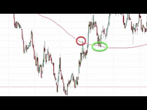 SMA - Simple Moving Average - Crypto CryptoCurrency Technical Analysis Explained
