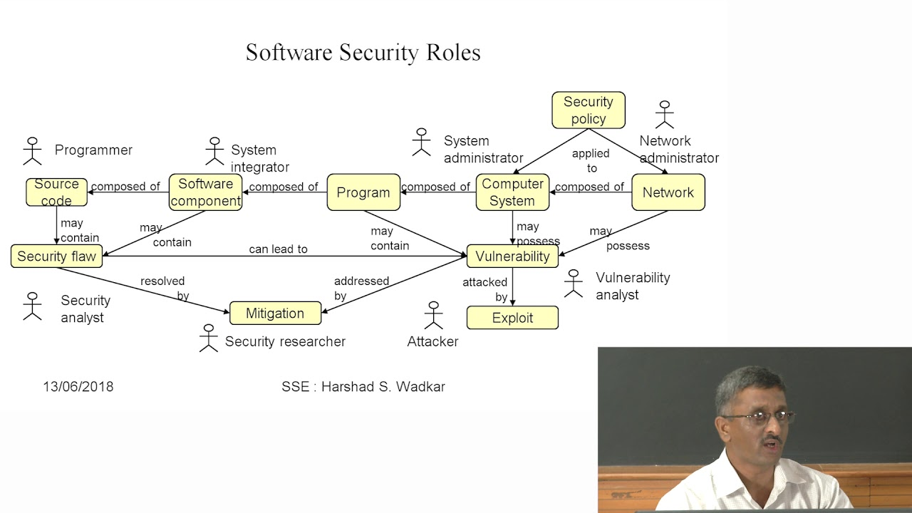 Secure Software Engineering Secure Design Principles Coding Practices Youtube