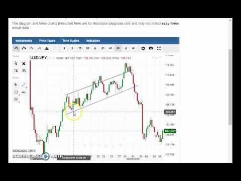 forex-trend-line-trading-strategy