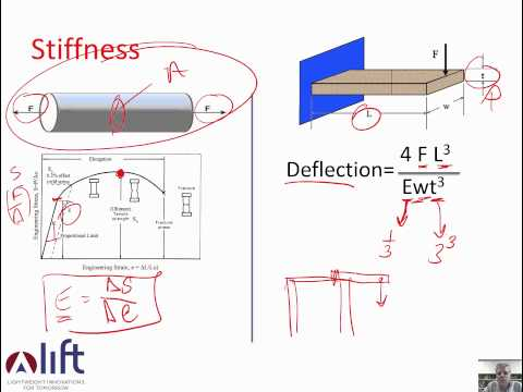 Density, Stiffness and Strength