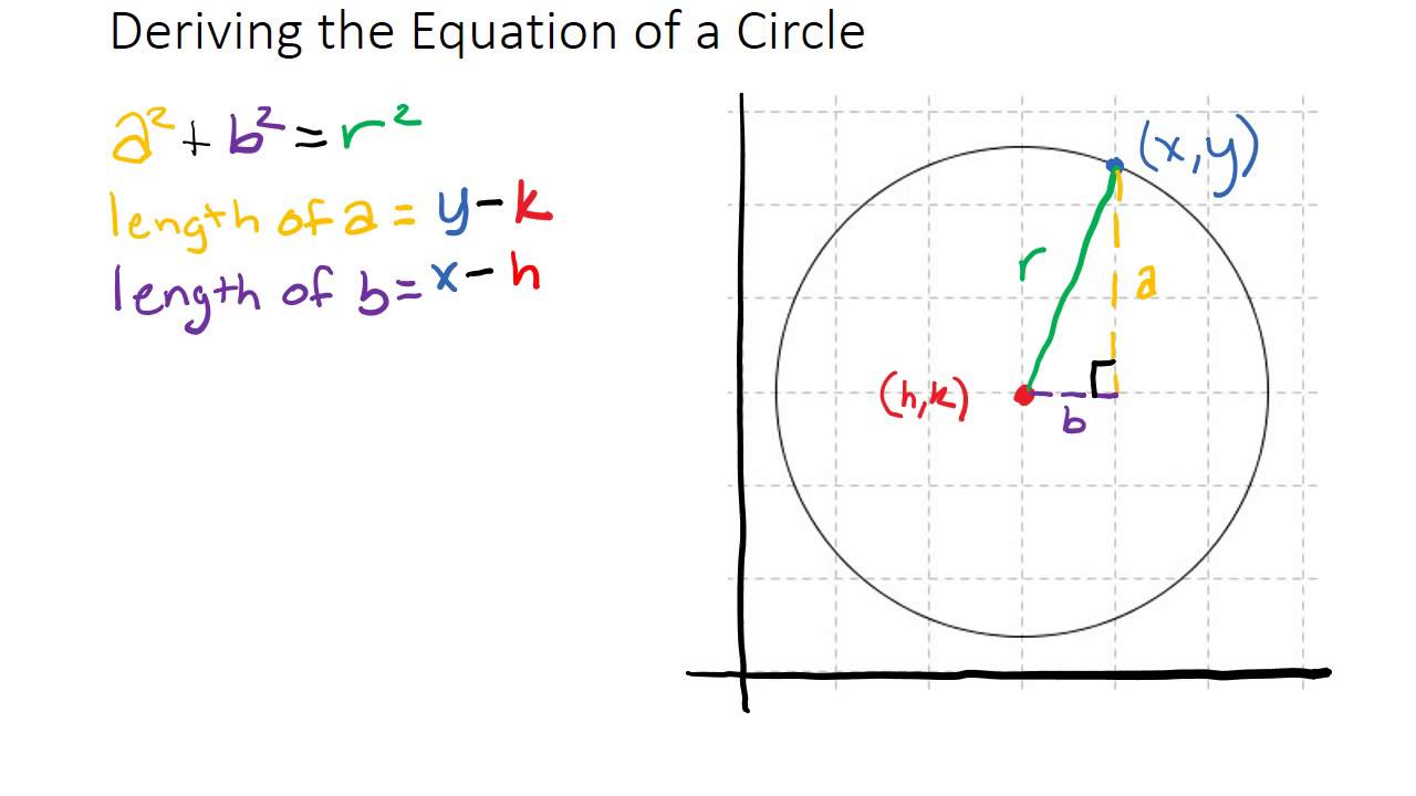 Deriving the Equation for a Circle from the Pythagorean