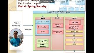 Part 4  Projet JEE Gestion des Comptes Authentification avec Spring Security