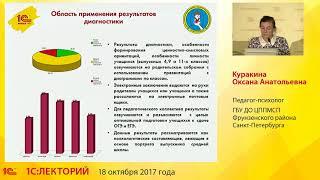 3. Куракина О.А., ГБУ ДО ЦППМСП Фрунзенского района Санкт-Петербурга