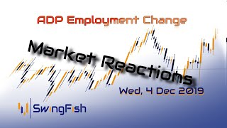 ADP Employment Change - Reactions