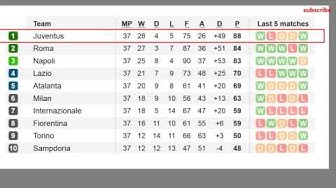 Football serie a table and results 37 matchday and fixtures