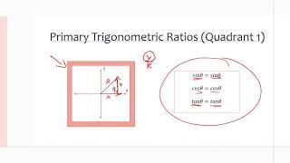 MCR3U/Grade 11 Functions: 5.3 Exploring Trigonometric Ratios for Angles Greater than 90°
