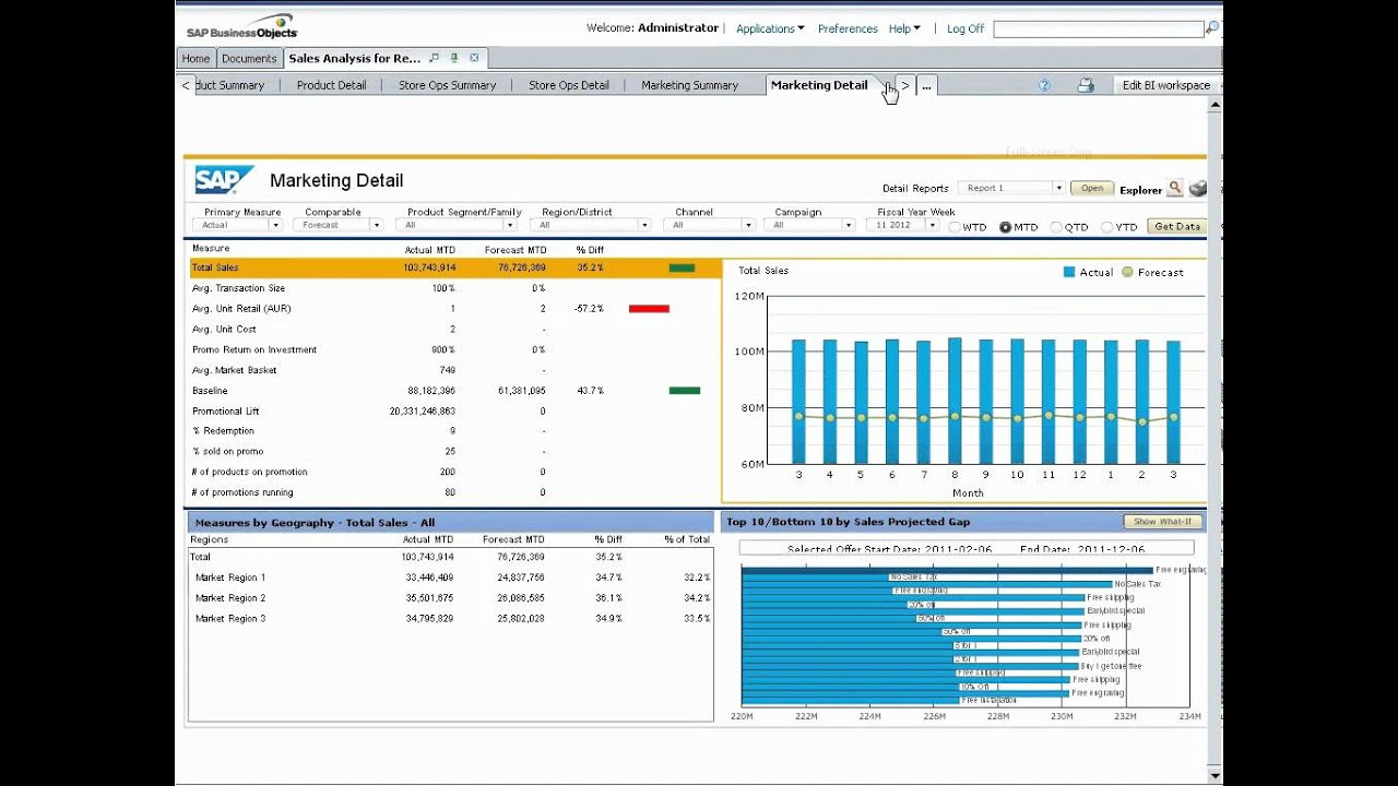Sap Businessobjects Sales Analysis For Retail Powered By Sap Hana