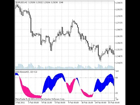 Ppt On Technical Analysis Extreme Scalping Indicator For