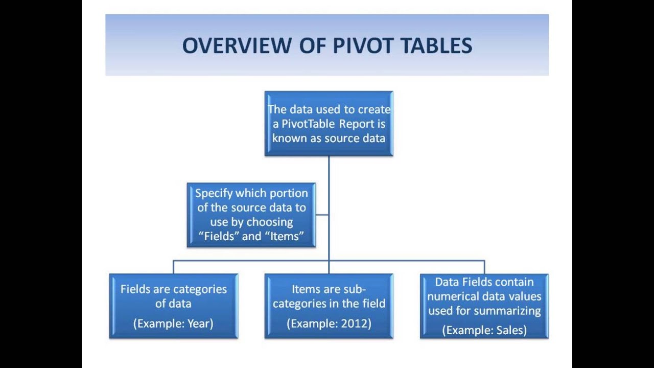 How To Create A Pivot Table In MS Excel